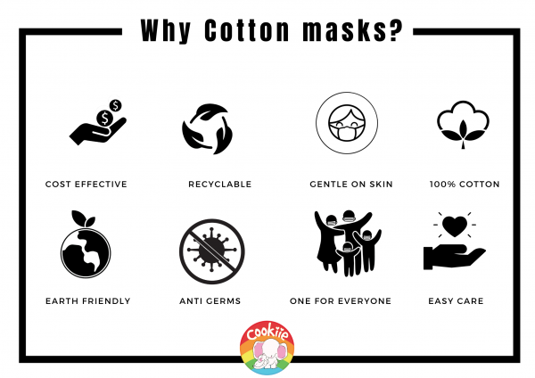 Why Cotton Masks?